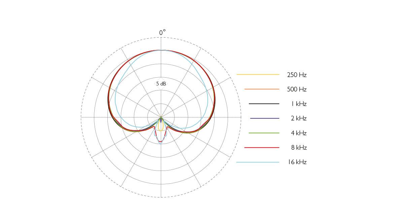 2028-vocal-microphone-polar-pattern-web.jpg