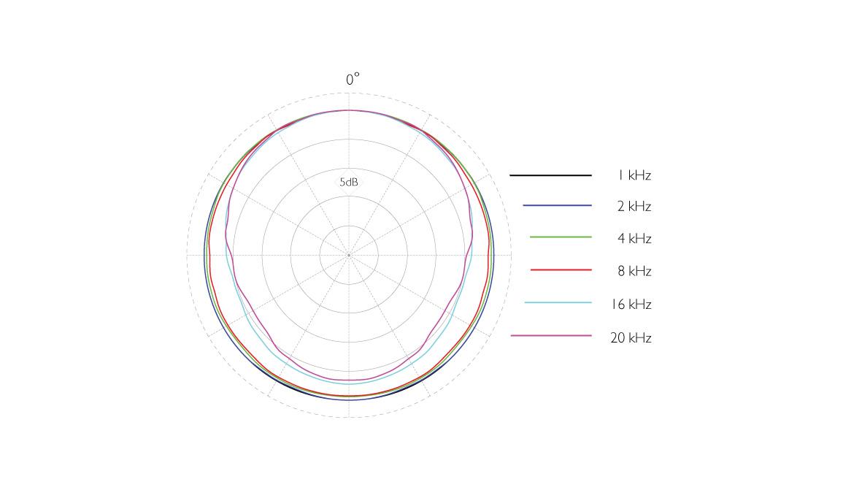 4166-OC-F-dfine-CORE-4166-Slim-Omni-Flex-Earset-Mic-polar-pattern.jpg