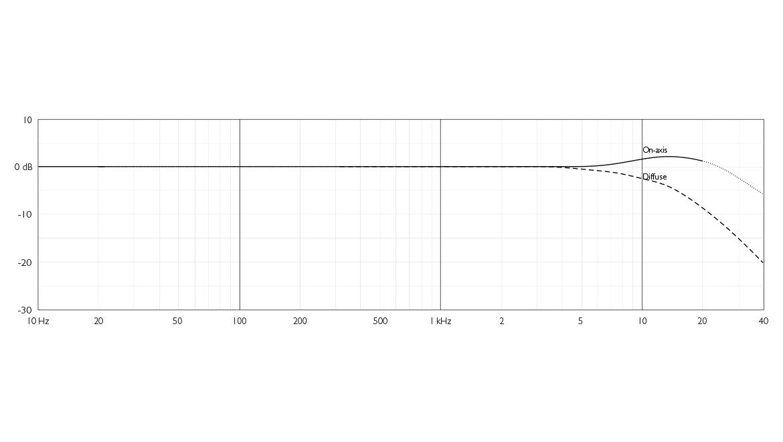 090620-mmc-4006a-frequency-response-free-field.jpg