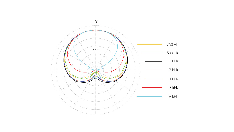 2011A-ddicate-2011A-Twin-Diaphragm-Cardioid-Microphone-polar-pattern.jpg