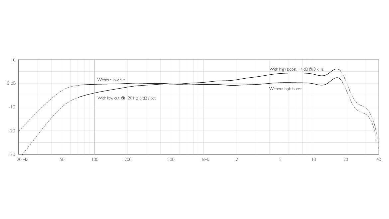 4017B-ddicate-4017B-Shotgun-Microphone-frequency-response-with-filters.jpg