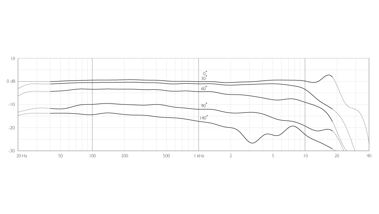 4017C-ddicate-4017C-Shotgun-Microphone-frequency-response.jpg