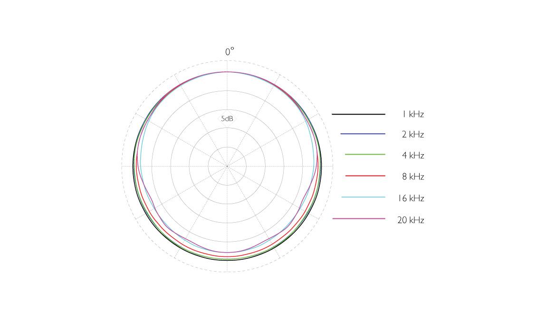 4062-OL-C-dscreet-4062-Omni-Mic-XLoud-SPL-Polar-Pattern.jpg